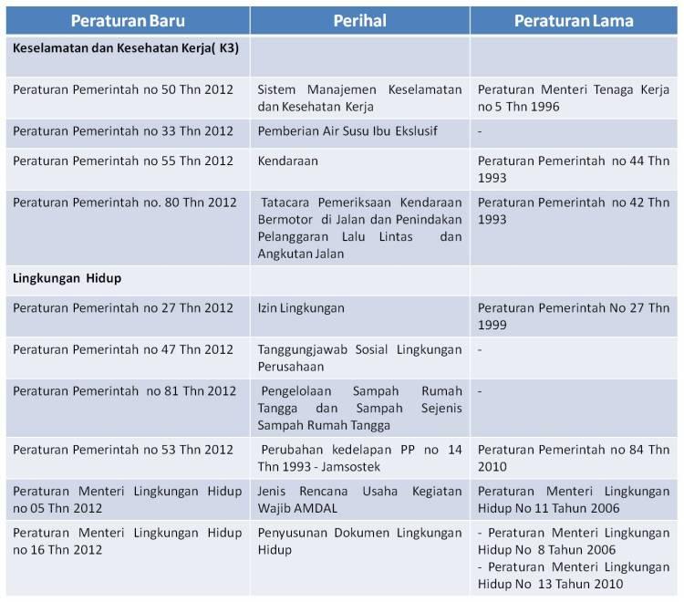 regulasi k3l 2012