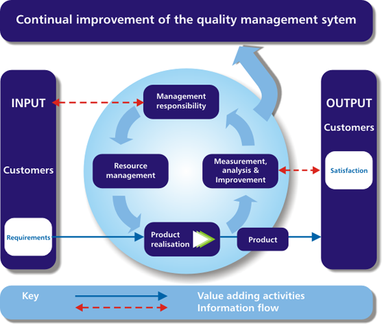 Continual improvement of the quality management sytem