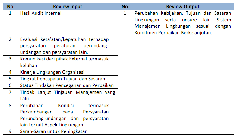 Qhse Management Review Abunajmu