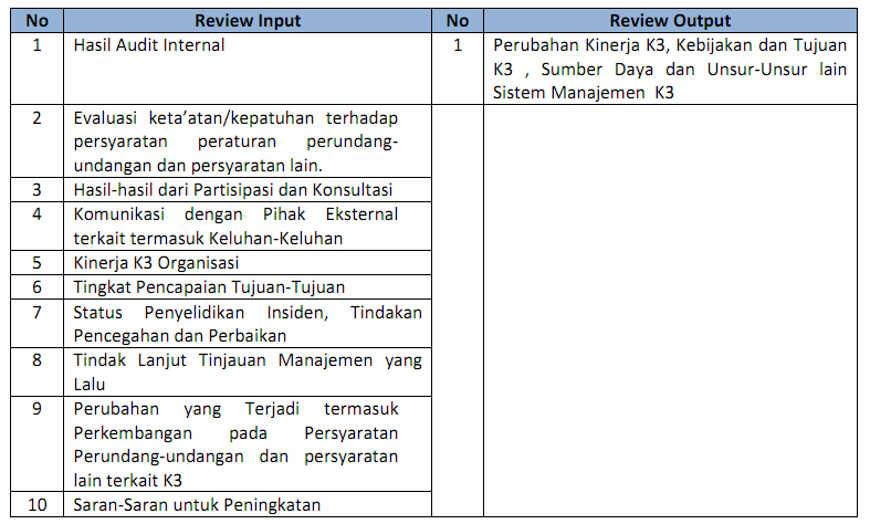 Qhse Management Review Abunajmu