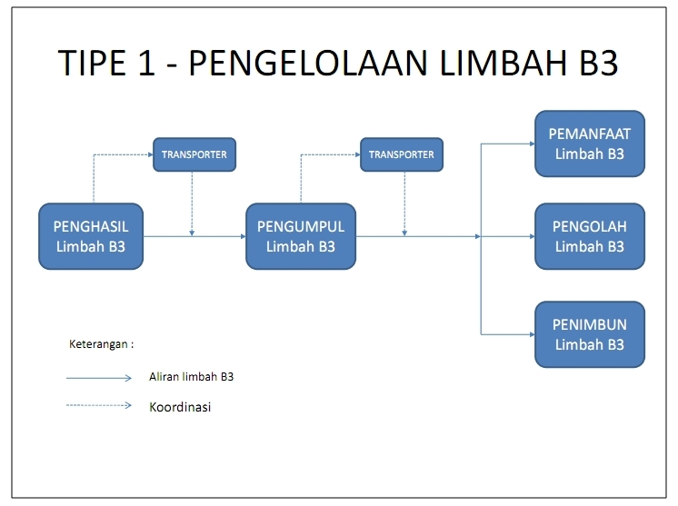 PENGELOLAAN LIMBAH B3_001