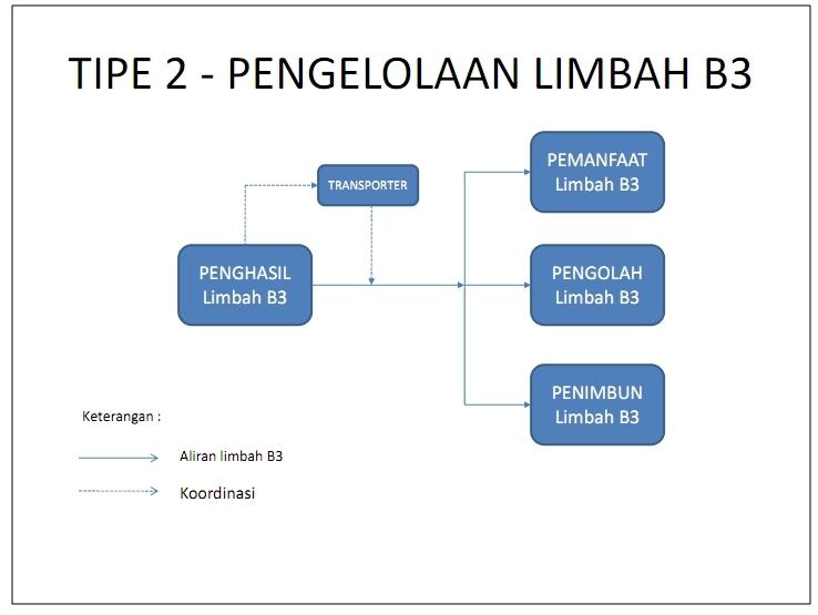 PENGELOLAAN LIMBAH B3_002